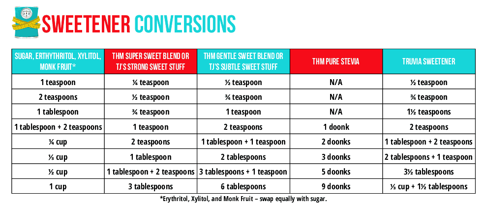 Sweetener Conversions